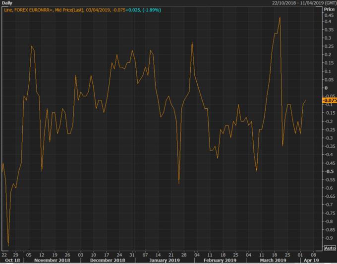 EURUSD Outlook: Volatility Tame Ahead of ECB Minutes, No Sign of Range Break