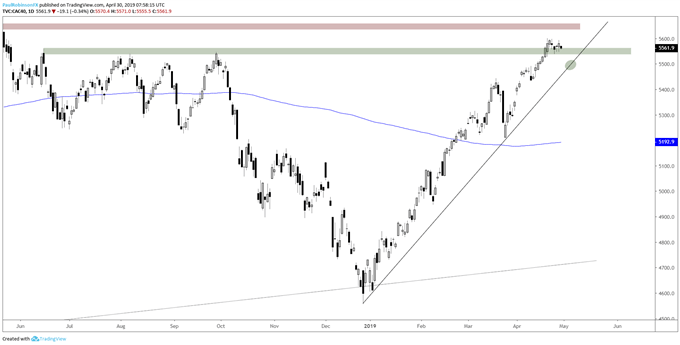 CAC daily chart, watching for test of December t-line