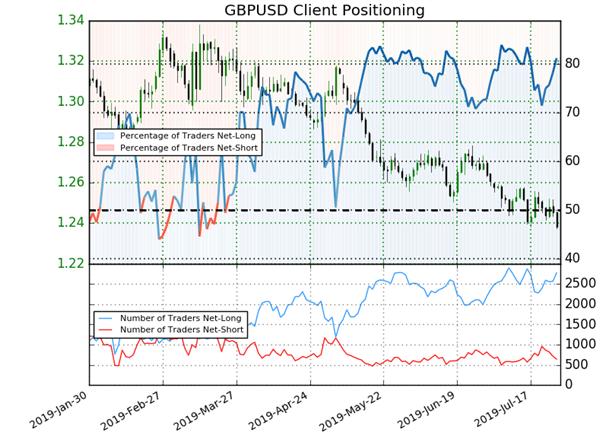 GBP/USD : signal baissier du Sentiment avant la Fed et la Banque d'Angleterre
