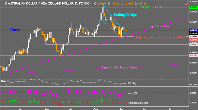 AUD/NZD Daily Chart