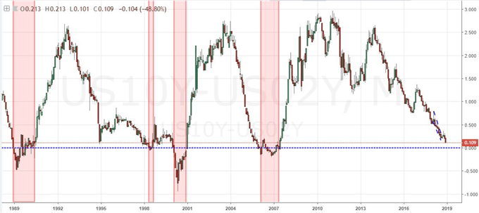 Look Beyond the Yield Curve Inversion to Assess a Disturbance in the Market