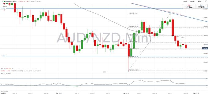 NZD Technical Analysis Overview: NZDUSD, NZDJPY, AUDNZD