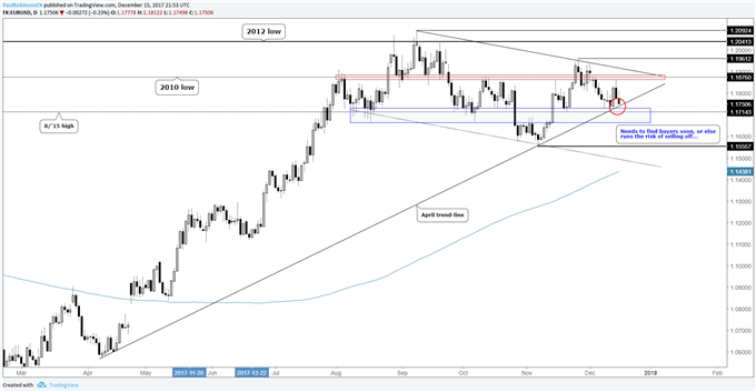 EUR/USD Weekly Technical Analysis: Risk of a Euro Sell-off Rising