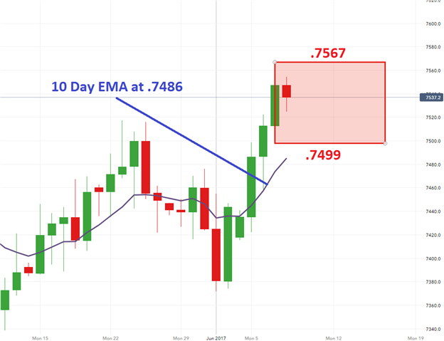AUD/USD Rally Pauses After 193 Pip Advance