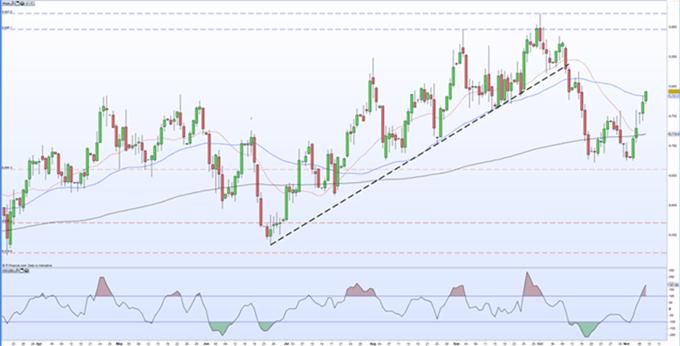 GBP/USD cae tras el aumento del rendimiento de los bonos de EE. UU.