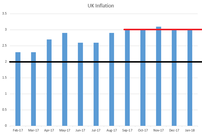 UK CPI Monthly