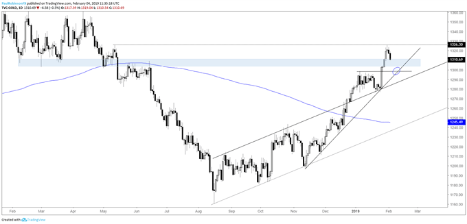 Gold daily chart, watch support