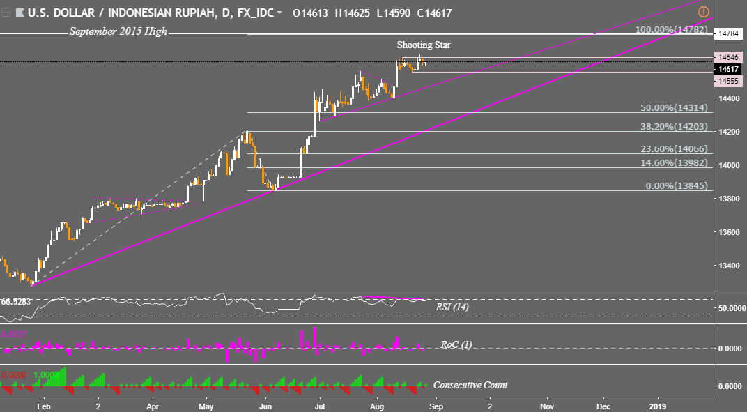 Rupiah forex chart