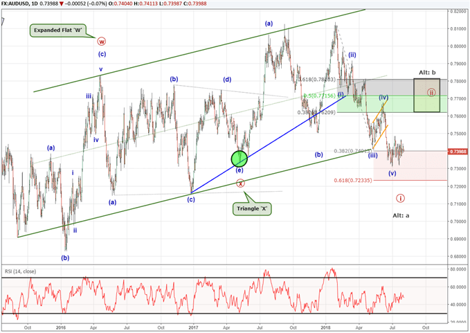 AUDUSD price chart with elliott wave labels forecasting a bullish reversal soon..