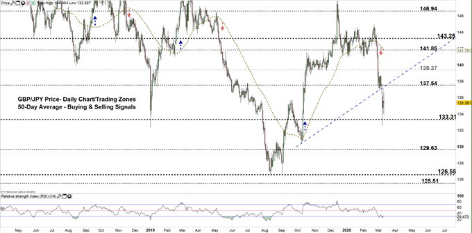 GBPJPY daily price chart 11-03-20 zoomed out