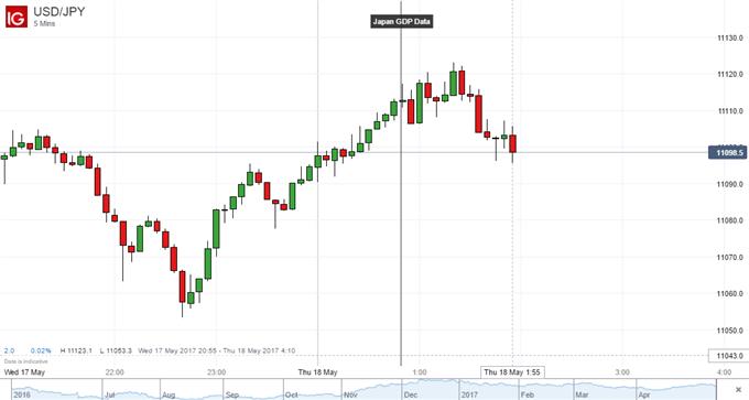 Japanese Yen Unimpressed Despite Better-Than-Expected GDP