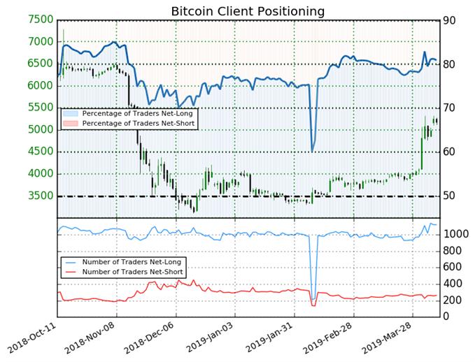 Bitcoin : Le sentiment des traders toujours mixte