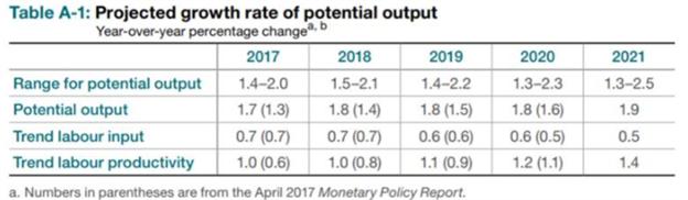 Canadian Dollar Rate Forecast: BoC gets Bullish on Economy, Holds Rates