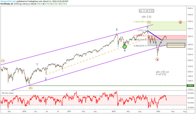 SP 500 chart with elliott wave labels.