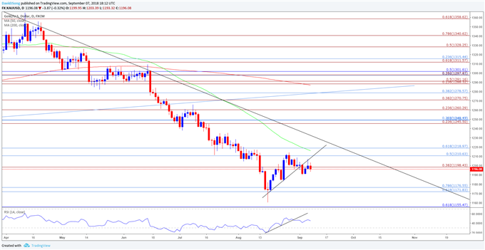 Gold Prices Vulnerable to Sticky U.S Core CPI, Retail Sales