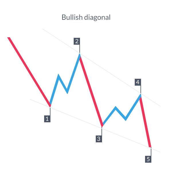 4 Schritte zum Trading eines Diagonal Pattern