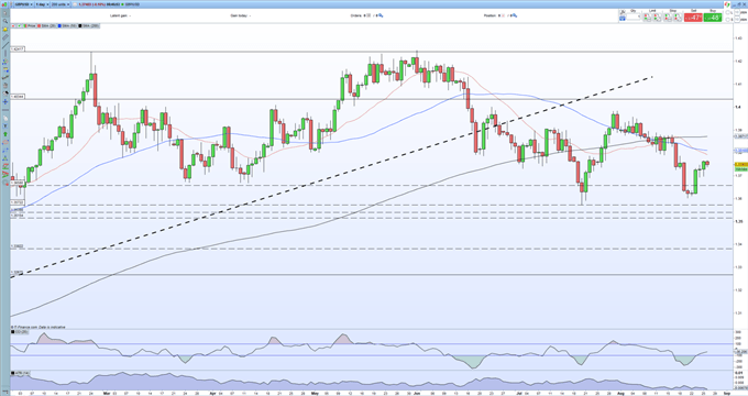 GBP/USD Supported by USD Weakness, UK Covid Data Warns