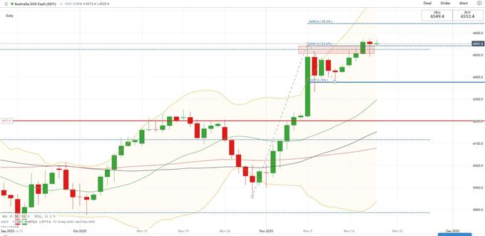 Hang Seng, ASX 200, Dow Jones ile Konut Verileri Ritimleri Olarak Rakip Olabilir