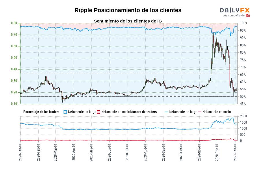Sentimiento (Ripple): Los clientes de IG mantienen su mayor nivel de posiciones largas netas en Ripple desde ene. 11 cuando la cotización se ubicaba en 0,21.