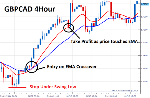 Best time period ema forex