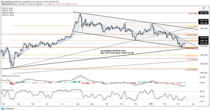 Prakiraan Harga Emas: Pantulan Tetap Tidak Meyakinkan Menjelang Fed - Level untuk XAU / USD