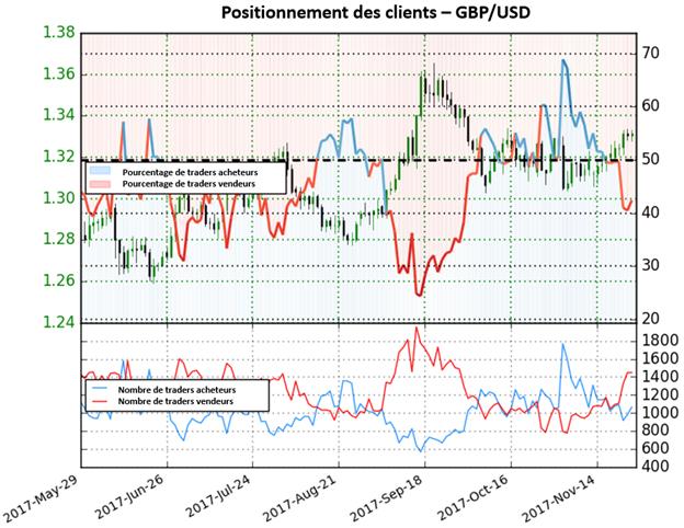 GBP/USD: Manque de clarté sur le positionnement des traders