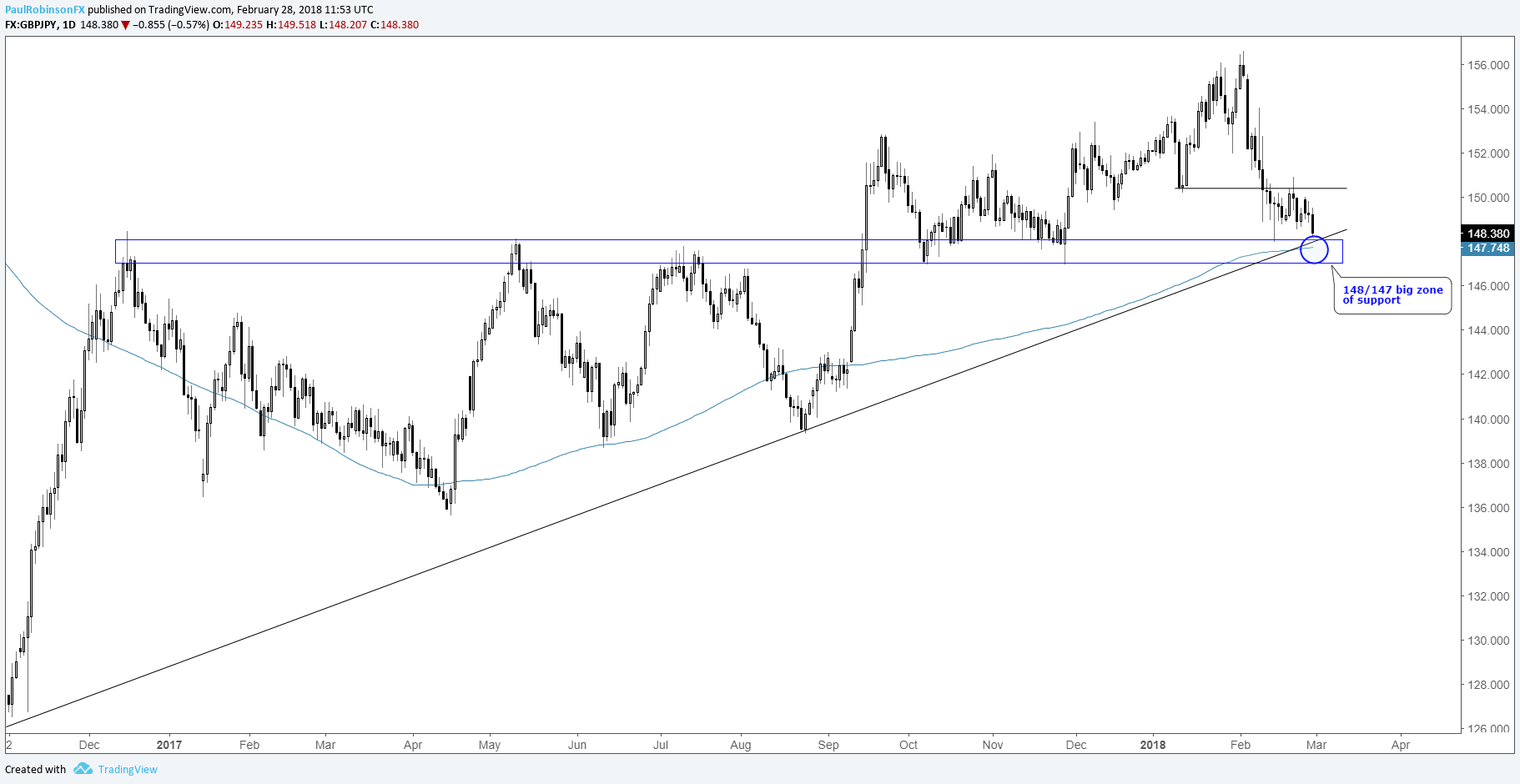 Trading outlook for usd pairs gbpjpy and euro yen cross rates gbpjpy daily chart nearing big support zone biocorpaavc Gallery