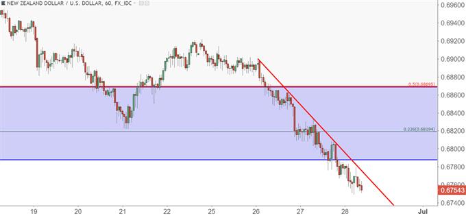 NZD/USD nzdusd hourly chart
