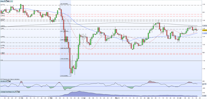 British Pound (GBP) Latest: GBP/USD May Receive a Boost Next Week on Vaccine News