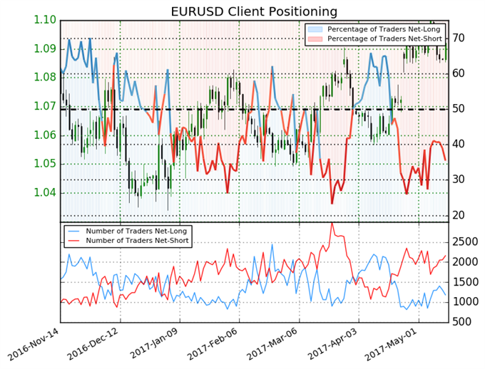 Euro Lacks Material Shift in Positioning