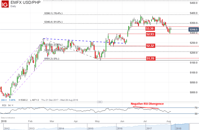 Usd Php Technical Ysis Daily Chart