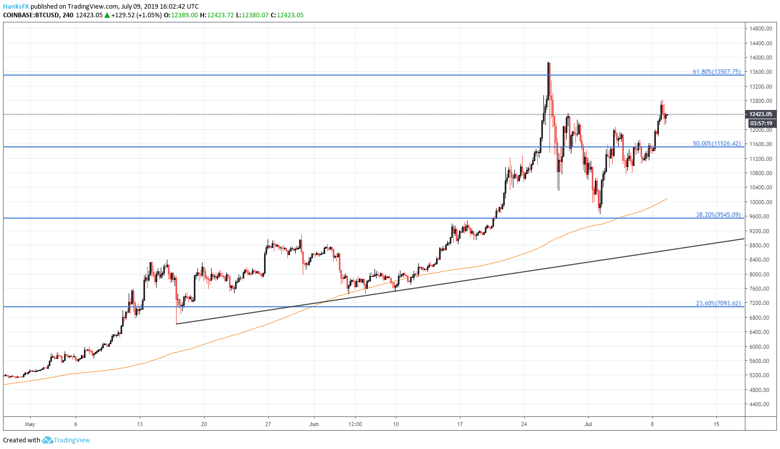 cryptocurrency bitcoin price chart