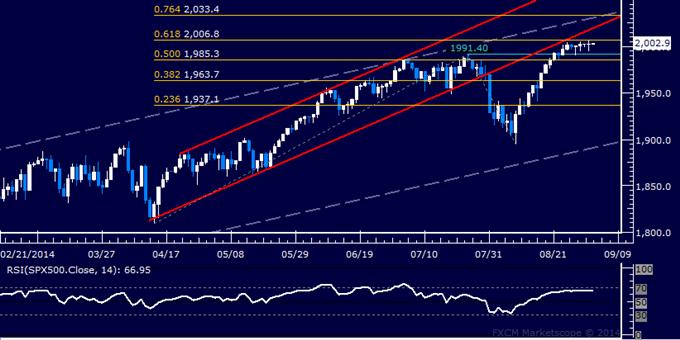 S&P 500 continúa manteniéndose a flote cerca del nivel clave 2000.00