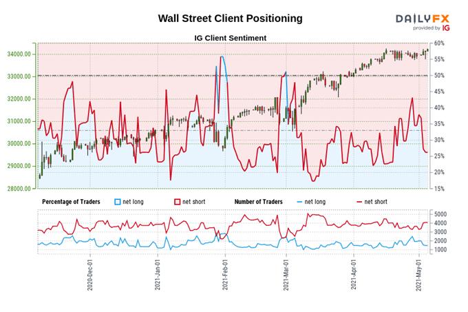 Dow Jones-prognos: Dovish FOMC, Yellen-förtydligande för att driva DJI högre