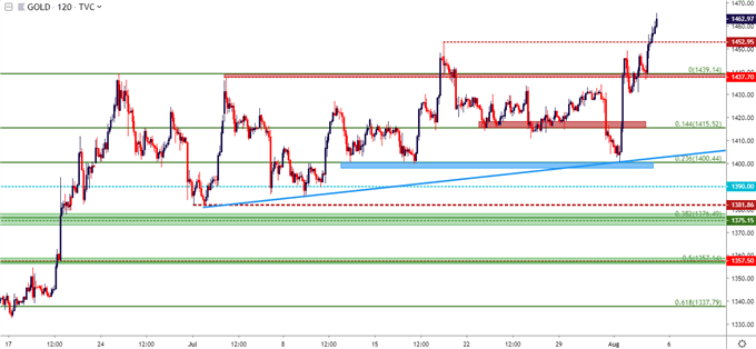USD Price Outlook: Yuan Gaps, Yen Rips and US Stocks Under Pressure