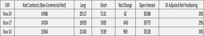 Rinnovata la vendita in dollari USA, riduzione dei pantaloncini GBP / USD - Rapporto COT