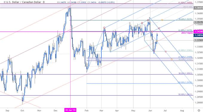 USD/CAD Price Chart - US Dollar vs Canadian Dollar Daily - Loonie Outlook