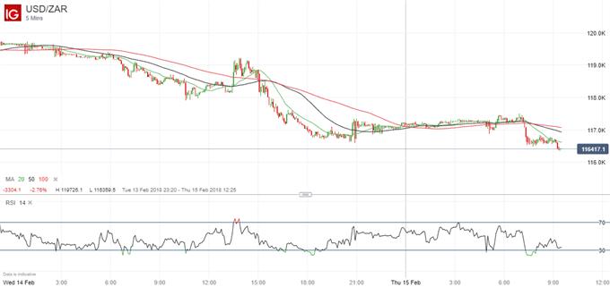 USDZAR price chart