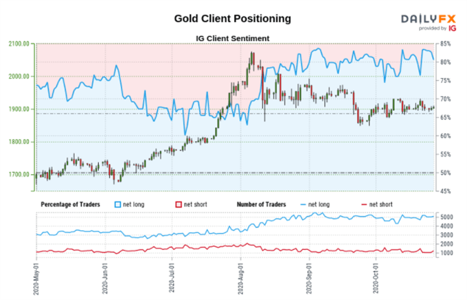 Gold Price (XAUUSD) Forecast - Shackled By Bearish Engulfing Candle, US Real Yields