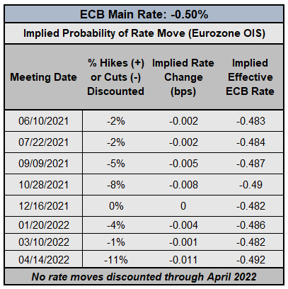 FX Week Ahead - Top 5 Events: Chinese, Mexican, US Inflation Rates; BOC & ECB Rate Decisions