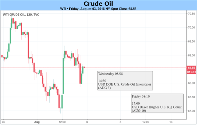 Crude Oil Prices Swing on Supply Concerns; July Support Remains