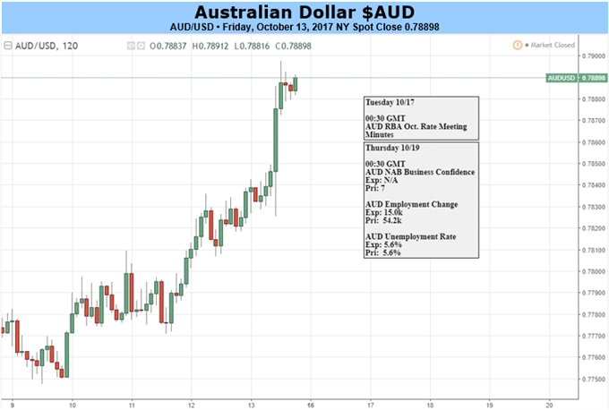 Australian Dollar Should Hold Up As Greenback Loses Some Shine