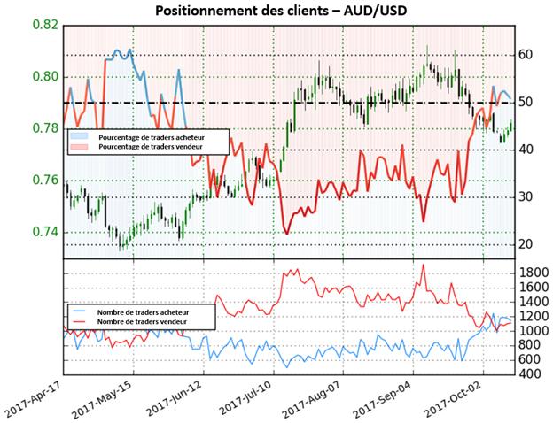 AUD/USD: Dorénavant majoritairement acheteur, mais le signal reste mitigé