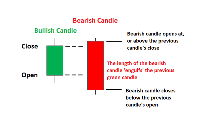 Bearish engulfing pattern explained