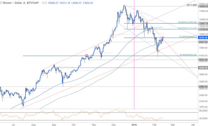 Bitcoin Price Chart - Daily Timeframe