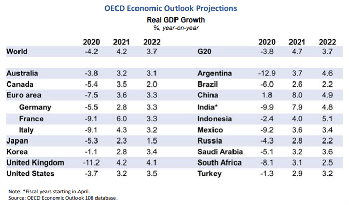 Image of OECD Economic Outlook Projections