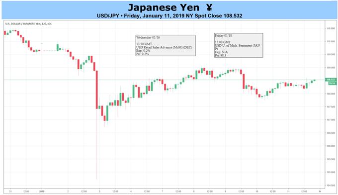 USD/JPY Flash-Crash Rebound Looks to U.S. Retail Sales for Fuel
