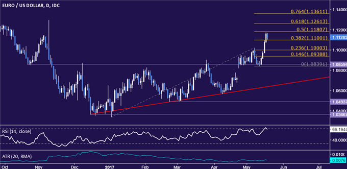EUR/USD Technical Analysis: Euro Soars to Six-Month High