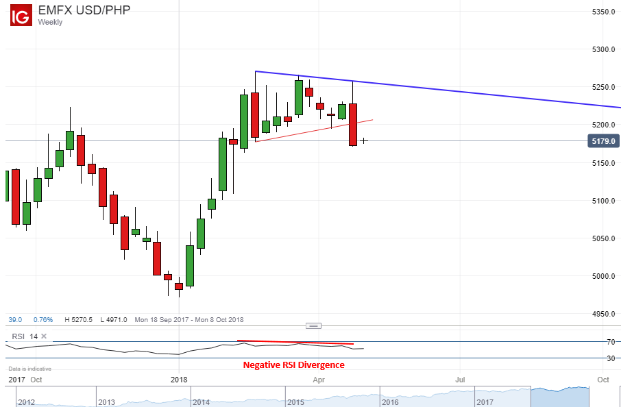 Usd Php Technical Ysis Ready To Keep Falling