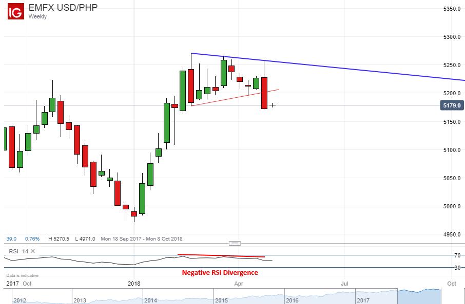 Forex singapore to philippine peso